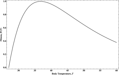 Organism fitness as a function of body temperature. We normalized fitness, (W(T), to attain a maximum value of 1 and plotted body temperature in decrees Celsius over a range of 27 C to 60 C. Fitness reaches a maximum value at Wmax(T)~ 36.7 C.